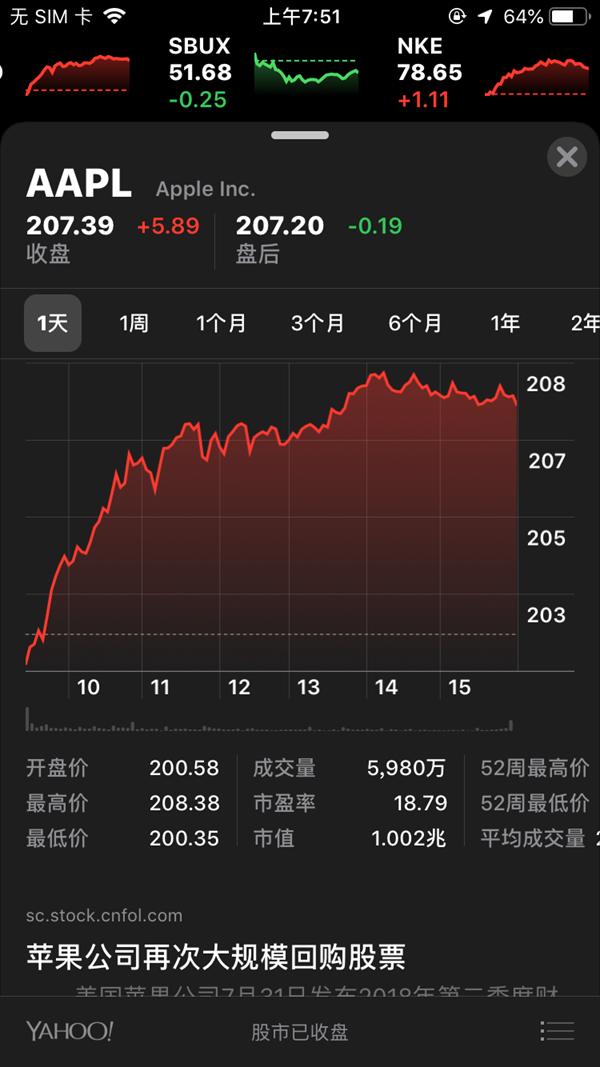 苹果市值正式突破1万亿美元 史上第一家!