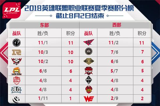 LOLLPL夏季赛8月3日首发名单公布 Yuuki和Cool新老对决