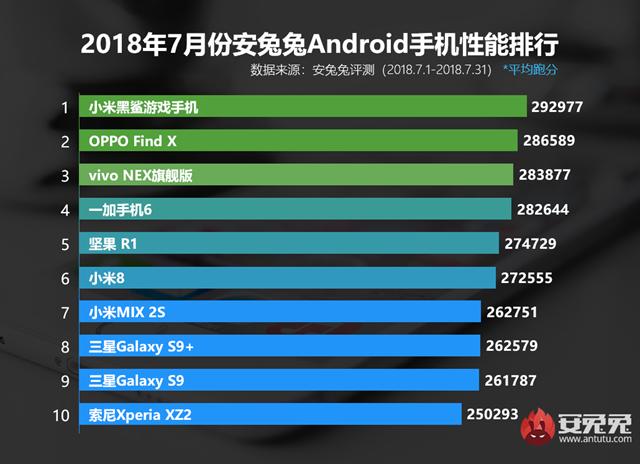 七月什么手机跑分最高 2018年7月手机性能排行榜手机推荐
