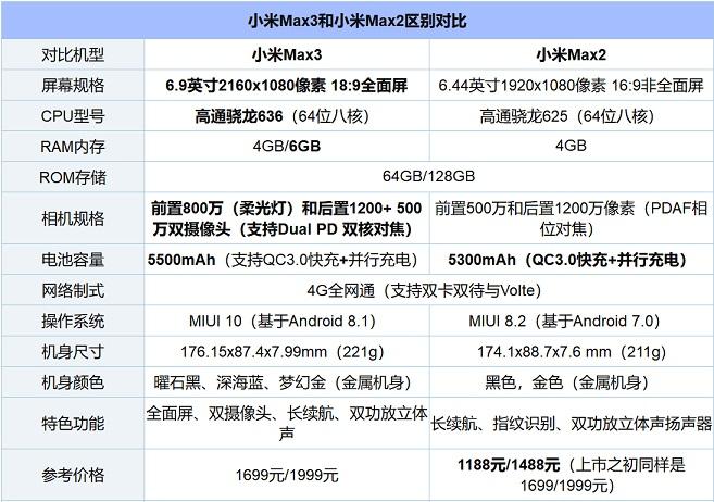 小米Max3和Max2相差大吗 秒懂小米Max3和2的区别