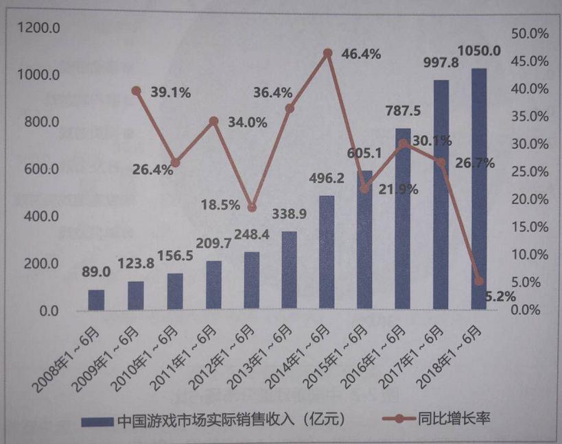 中国游戏产业上半年销售额1050亿 端游收入首次下滑
