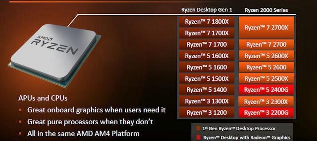 R5-2500X和2400G哪个好 锐龙5-2500X对比锐龙5-2400G