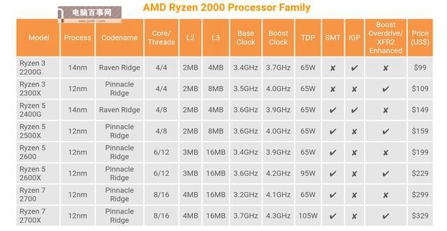 R3-2300X和R3-2200G哪个好 锐龙3-2200G和2300X区别对比