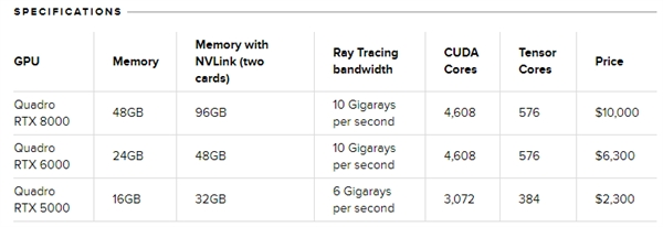 NVIDIA全新Quadro RTX显卡价格公布 48GB GDDR6显存