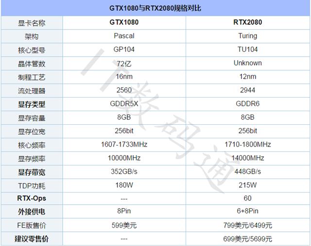 RTX2080性能如何 显卡天梯图秒懂RTX2080性能排行
