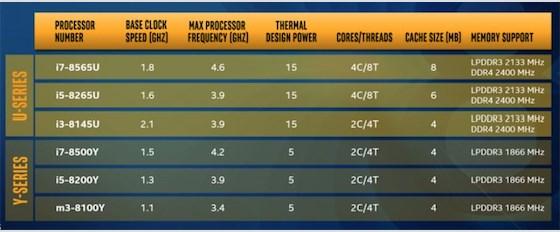 第八代英特尔酷睿U、Y系列处理器发布,大幅提升移动性能