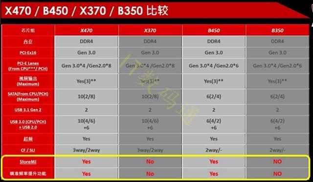 R7-2700配什么主板?AMD锐龙7 2700主板推荐