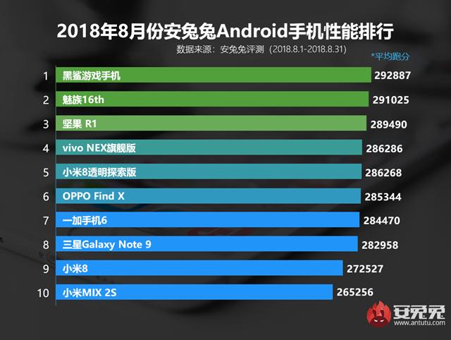八月什么手机跑分最高 2018年8月手机性能排行榜手机推荐
