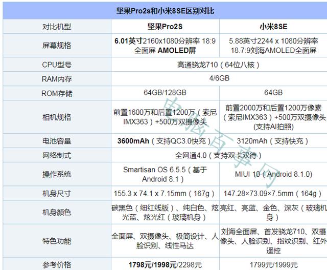 坚果Pro2S和小米8 SE哪个好看 坚果Pro2S和小米8 SE外观对比
