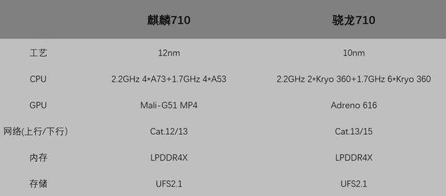 荣耀8X上的麒麟710啥水平? 麒麟710和骁龙710详细对比