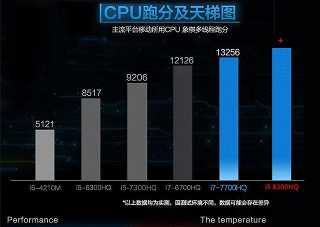 i5 8300H和i7 7700HQ哪个好?i7 7700hq和i5 8300h的性能对比测试