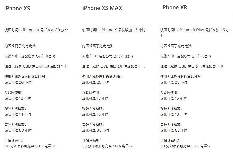 iPhone XS电池容量多大?秒懂苹果XS池续航能力