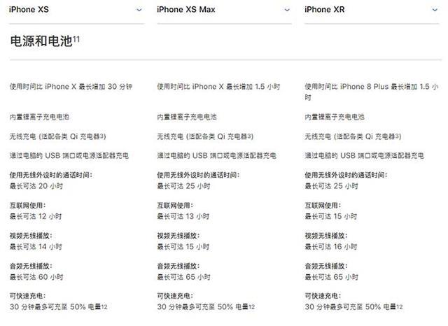 iPhone XR电池容量多大?苹果XR电池续航能力详解