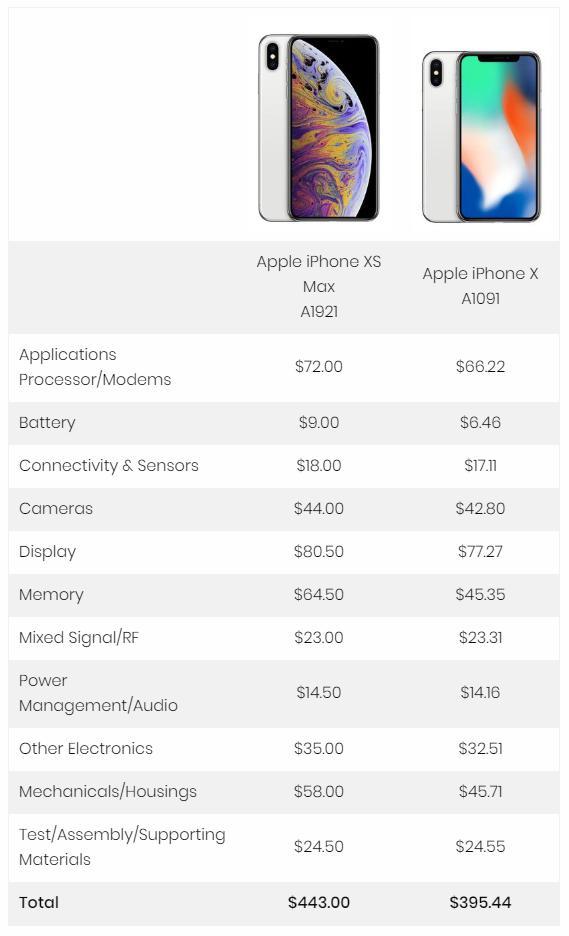 iPhone XS MAX成本多少?苹果XS MAX成本与利润分析