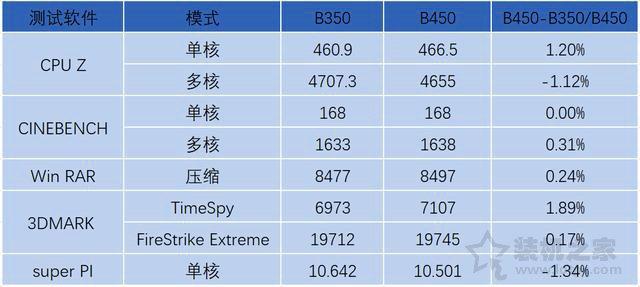 B350和B450主板区别对比:B450和B350主板对电脑性能的影响大吗?