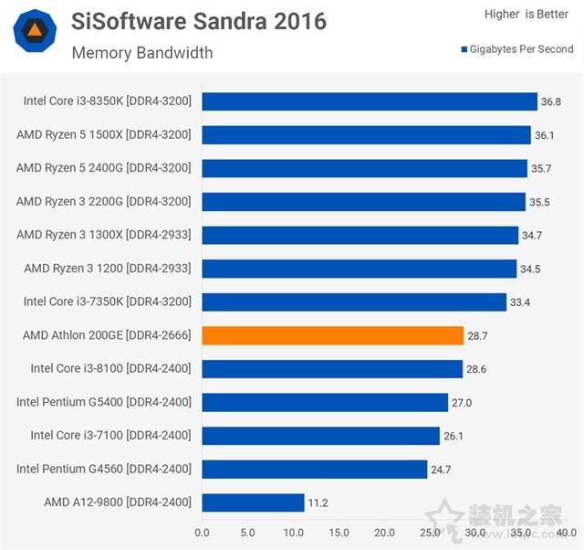 AMD速龙200GE性能对比测试评测:Intel奔腾对手驾到!