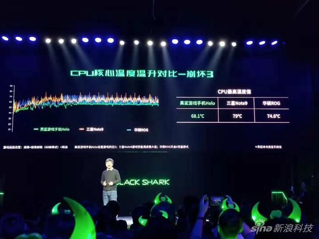 官方给出了黑鲨Helo与其他手机的温度对比