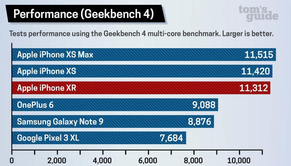 简直大跌眼镜!旗舰Pixel 3被廉价版iPhone XR吊打