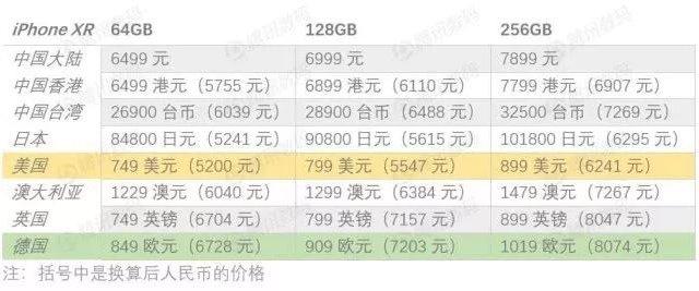 iPhone XR今日开售:国行支持双卡 美版依旧最便宜