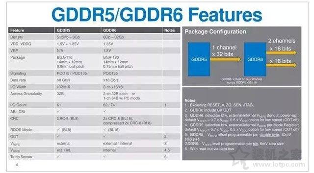 显卡GDDR6显存基础知识:显存GDDR6和GDDR5区别对比科普篇