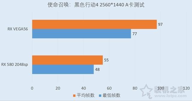 RX Vega56对比RX580评测:RX580 4G和Vega56 8G性能差距对比测试