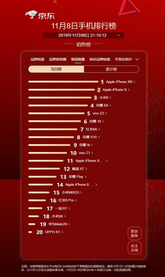 iPhone XR领衔 11月8日京东手机销量排行TOP20