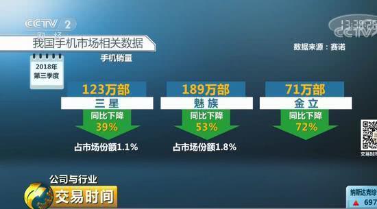 三星手机中国现状:新落后国产手机 市场份额暴跌九成