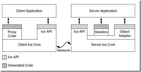 PHP中间件ICE,ICE的安装配置,ICE常见编译和运行(异常)错误