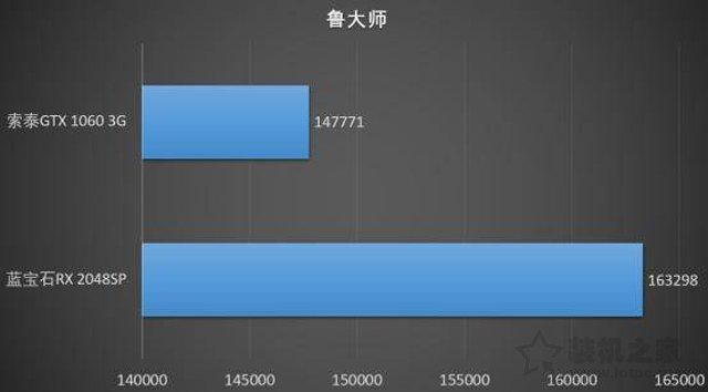 千元级显卡大比拼:RX580 2048SP 4G和GTX1060 3G性能对比测试评测