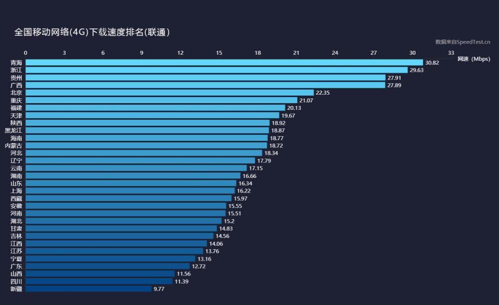 三大运营商4G上传、下载网速实测:差距不小