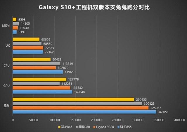 12月5日发布 高通骁龙855跑分力压麒麟980和Exynos9820