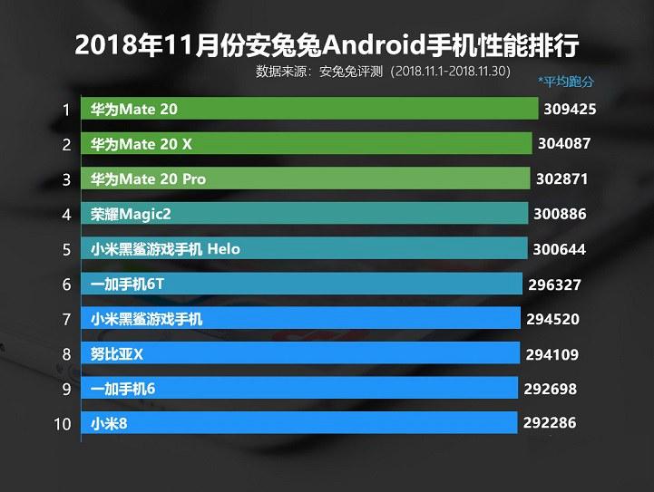 11月安卓手机性能榜单TOP10发布:华为三兄弟霸榜