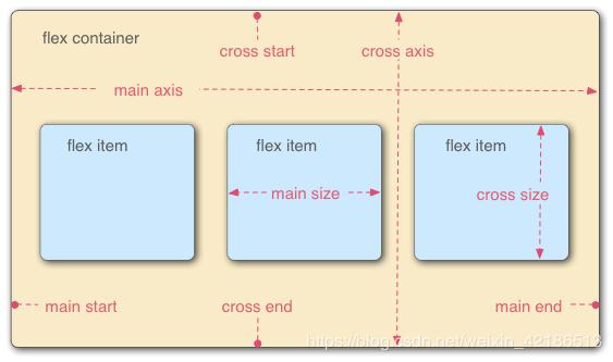 CSS3 Flex 弹性布局实例代码详解