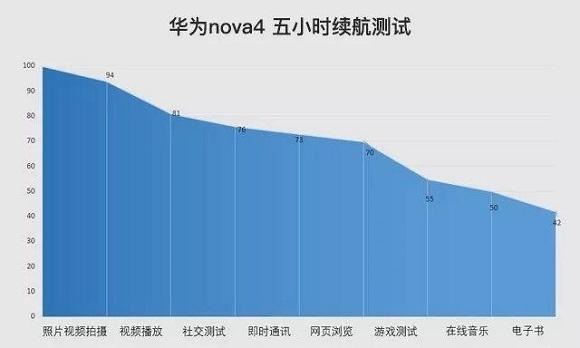 华为Nova4续航能力怎么样?华为Nova4电池耐用吗?