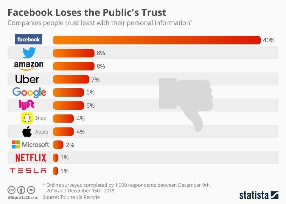 隐私保护哪家强?Facebook垫底 苹果表现不及微软特斯拉