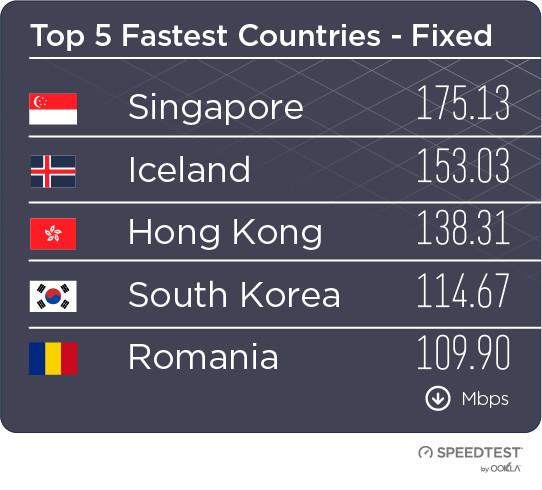 2018年全球宽带与4G网速:中国10.9MB/s 移动最快