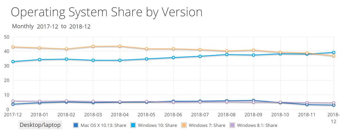 NetMarketShare年报出炉:Win10市场份额正式超越Win7
