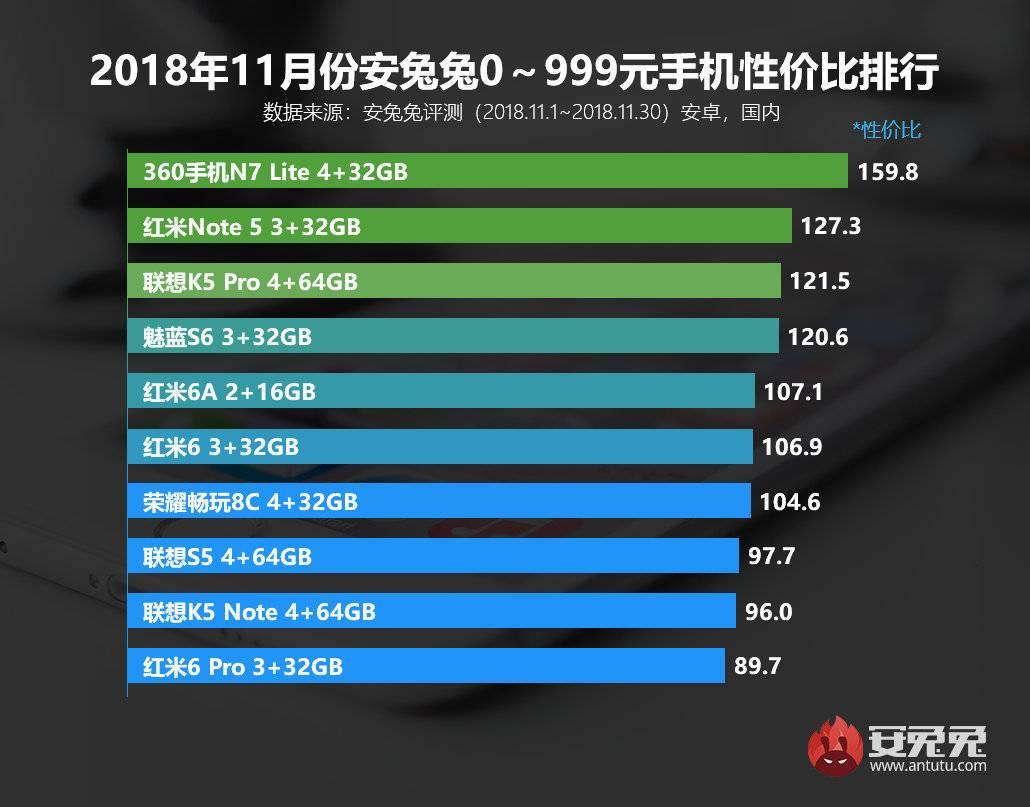 2018年11月安兔兔性价比手机排行榜:360两款手机入选