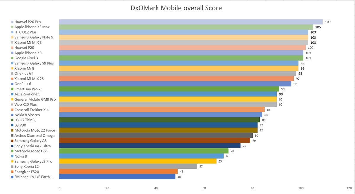 2018年智能手机拍照性能排行榜:Google Pixel3强势逆袭