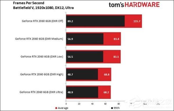 NVIDIA RTX2060显卡值得买吗?NVIDIA RTX2060简评