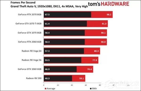 经典游戏《GTA5》上的性能提升有限
