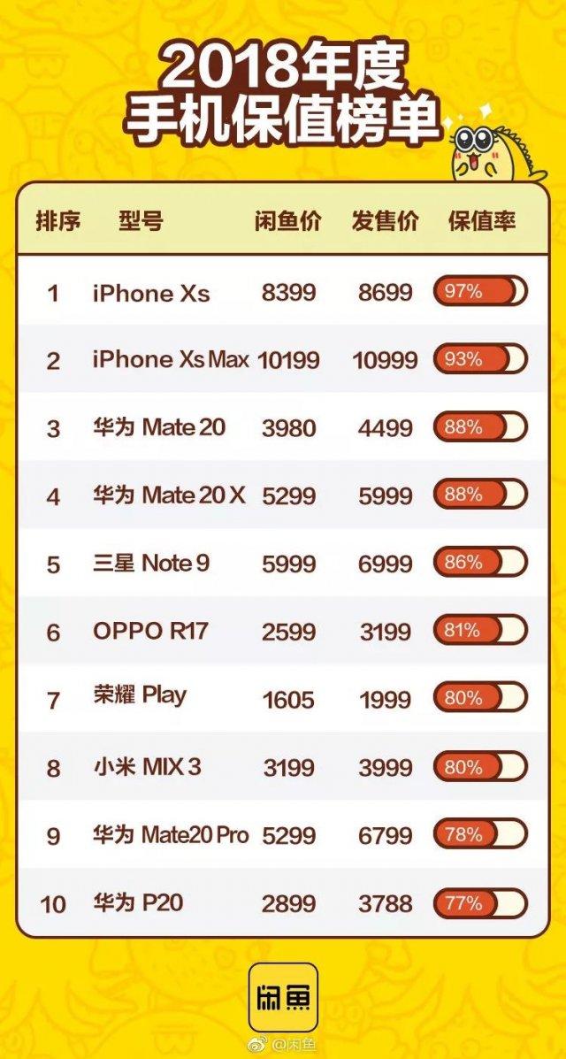 闲鱼2018年手机保值率排行榜:iPhone最保值,华为Mate 20排名第三