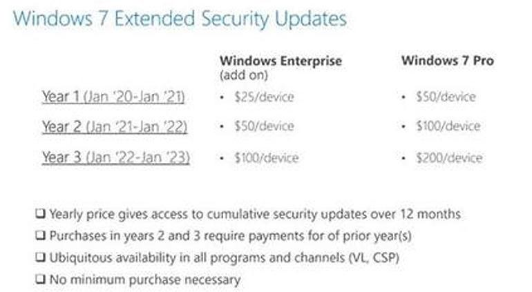 明年1月起Win7打补丁要收费:一台电脑最低25美元