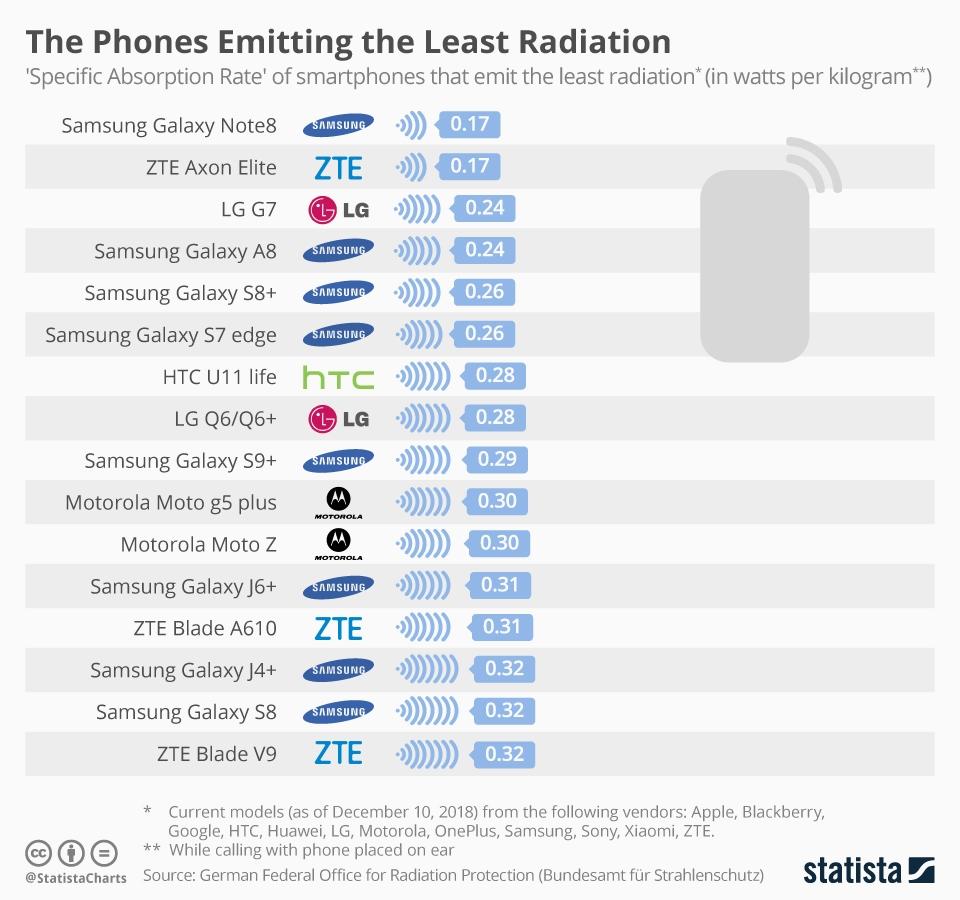 德国发布手机辐射榜:小米A1最高 三星Note 8最低
