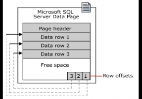 SQL Server Page数据库结构深入分析