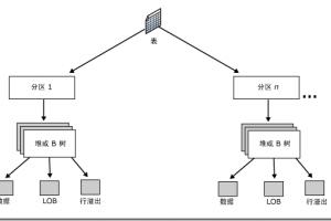 SQL Server数据库中表和索引结构存储的原理及如何加快搜索速度分析