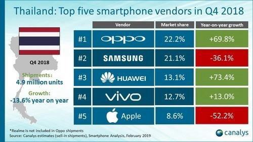 OPPO超越三星成为泰国手机市场第一 华为排名第三