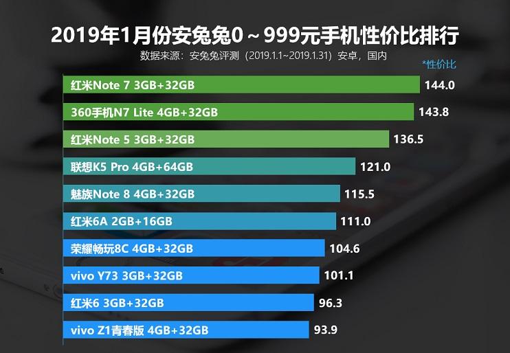 款款都超值 2019年1月安兔兔手机性价比排行榜