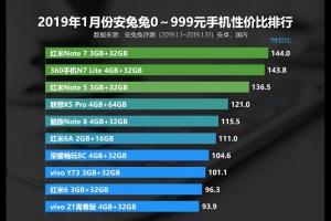 2019年1月份安兔兔千元手机性价比排行榜TOP10,红米Note 7位居榜首