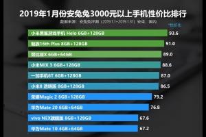 2019年1月份安兔兔3000元以上手机性价比排行榜